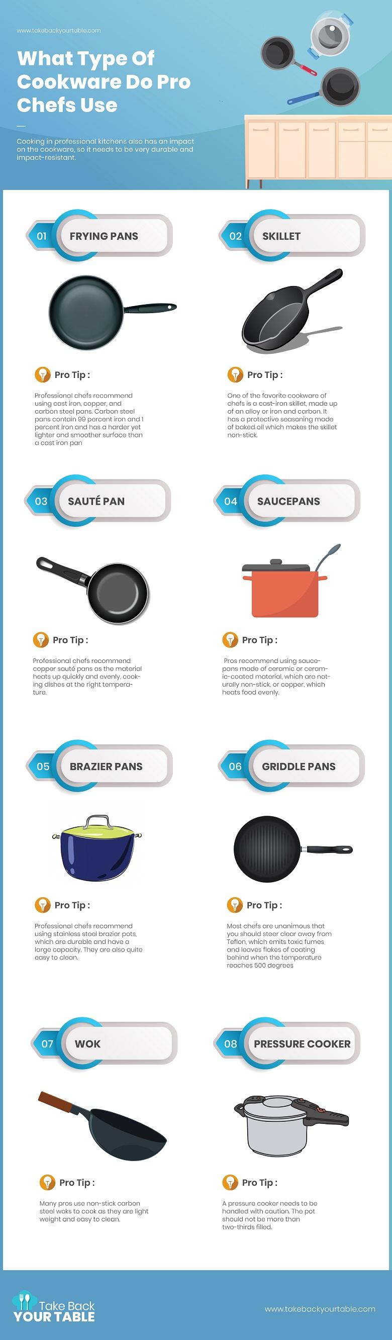 Chefs Cookware